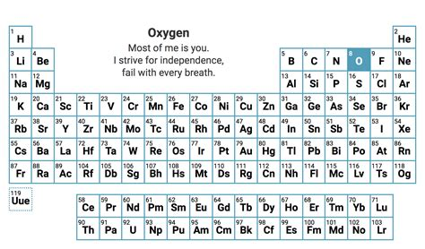 periodic table of elements chart the periodic table of elements presented as