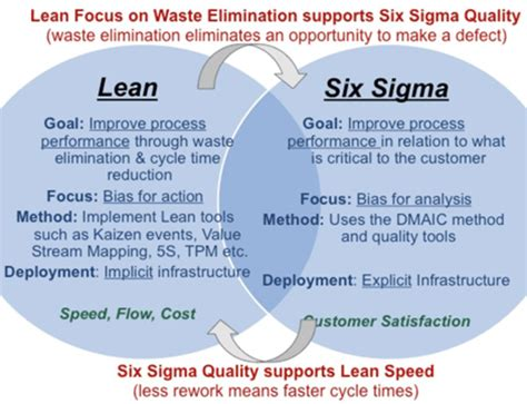 ray sheen kaizen lean six sigma whats the difference