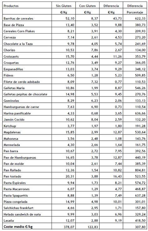 lista alimentos para celiacos precios de los alimentos para cel 237 acos 2010