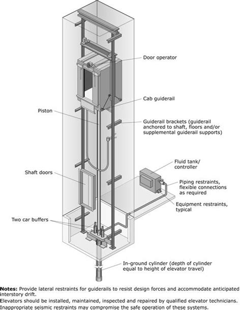 elevator diagram hydraulic elevator diagrams architectural