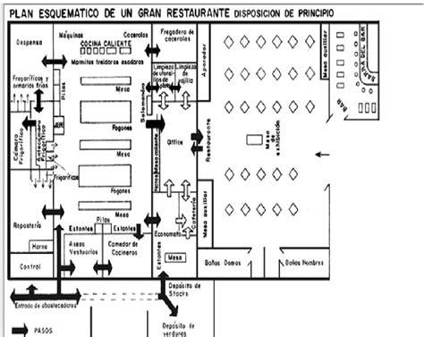 comedor guadalajara catering gastronomia0041 plano de un restaurante