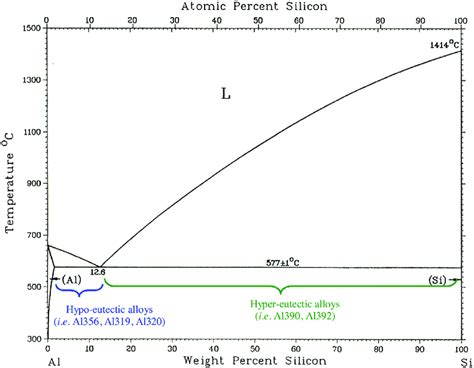 al si phase diagram fig 1 al si phase diagram showing hypo and hyper