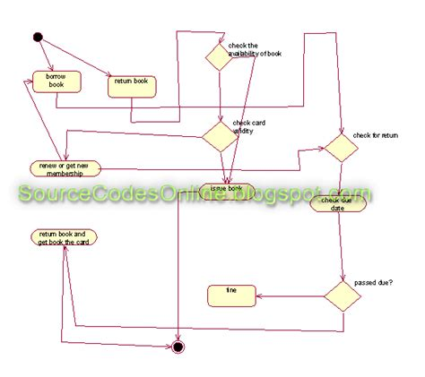 activity diagram tools uml diagrams for library management system cs1403