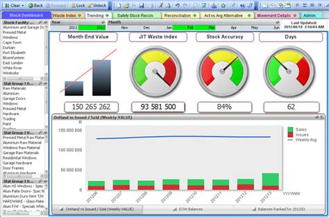 important kpis governing inventory management