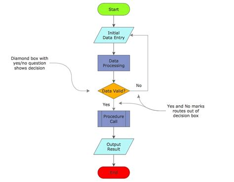 standard workflow workflow diagrams 2017 diagram site