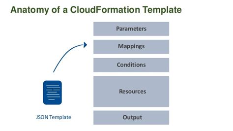 Cloudformation Best Practices Elb Cloudformation Template