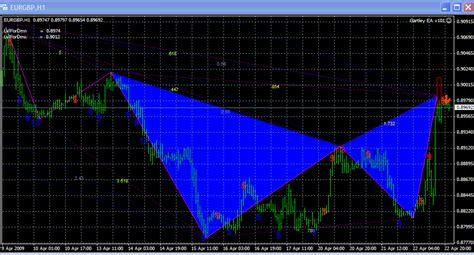 pattern trading ea pattern ea page 10