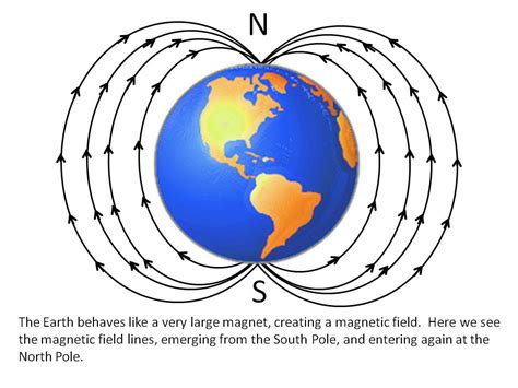 how does an earth inductor compass work how does an earth inductor compass work 28 images how does an earth inductor compass work 28