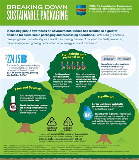 green biz trends for earth month infographic industry infographic pmmi breaks down sustainable packaging