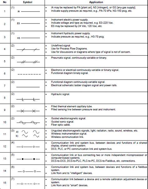 instrumentation symbols and identification standard wiring