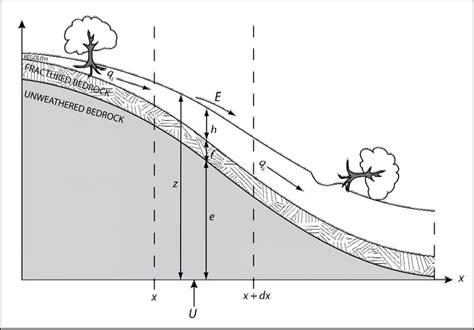define sketch shale geomorphology shale critical zone