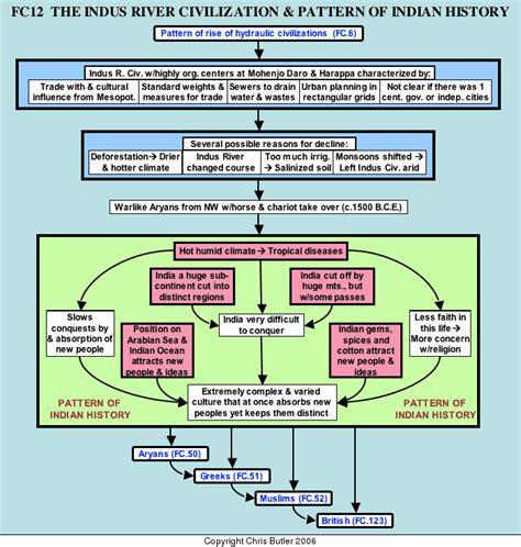 history flow pattern fc12