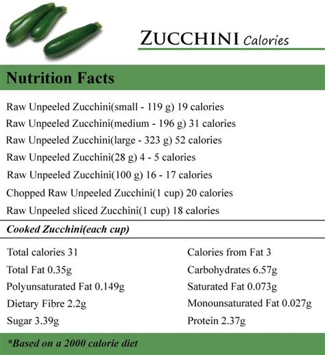 calories in food nutrition carbohydrate and calorie counter 1000 images about calories in junk food on pinterest