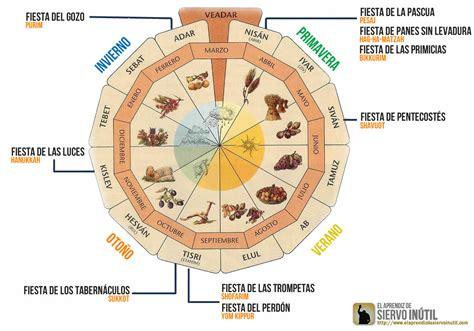 Calendario Hebreo Antiguo Testamento Calendario Judio Hebreo Newhairstylesformen2014