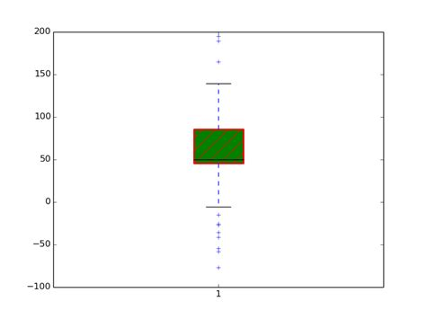 pattern generator python python face pattern for boxes in boxplots stack overflow
