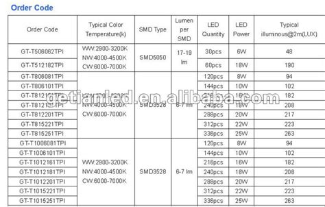 led led light price in india