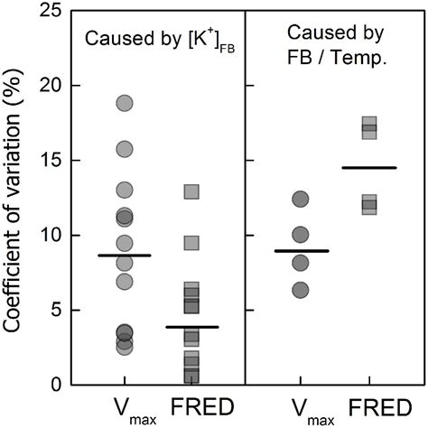 b fruiting temperature frontiers fruiting branch k level affects cotton fiber