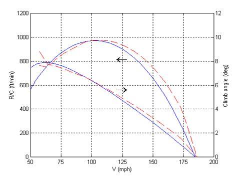 estimate design effect airfoils