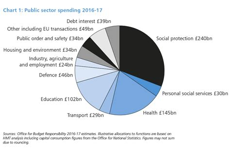 ssi devolusion 2016 budget 2016 gov uk