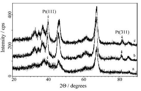 xrd pattern of platinum nanocrystal dispersed platinum particles preparation and
