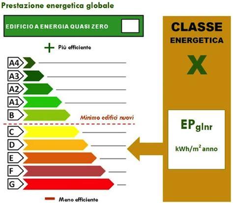 certificazione energetica capannone certificazione energetica con il nuovo ape aggiornate le