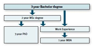Is Bs And Mba He Same Thing by Mba Cbs Copenhagen Business School