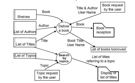 data flow diagram exle library management system 301 moved permanently