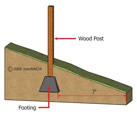 Shed Footings Depth by Me Creas