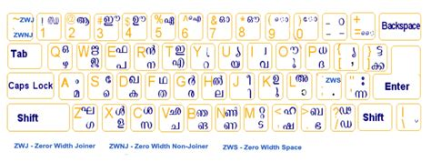 keyboard tutorial in malayalam remington keyboard layout type in malayalam
