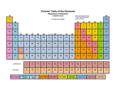 periodic table of elements colors free printable periodic tables pdf