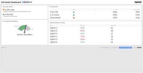Real Time Performance Call Center Dashboard Exles Klipfolio Call Center Metrics Template