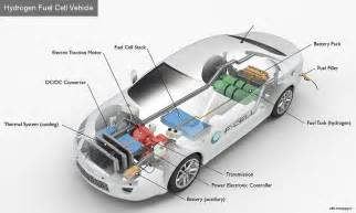 Electric Car Components Stocks National Hydrogen And Fuel Cell Day Suggests Hydrogen As A