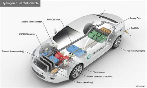 modern electric hybrid electric and fuel cell vehicles fundamentals theory and design second edition power electronics and applications series books national hydrogen and fuel cell day suggests hydrogen as a