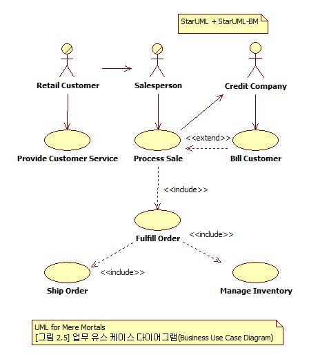 membuat use case diagram menggunakan staruml staruml과 business use case diagram business objects