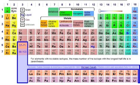 Periodic Table Dynamic by Pin By Irene On Chemistry