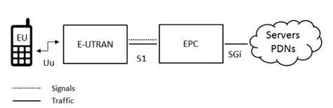 tutorialspoint gsm lte network architecture