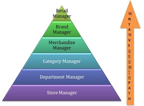 Mba Packages by Mba In Retail Management Prospects Career Options