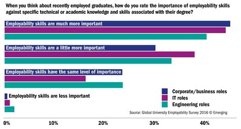 How To Rate Mba Leadership Development Internships by The Global Employability Ranking 2016 The