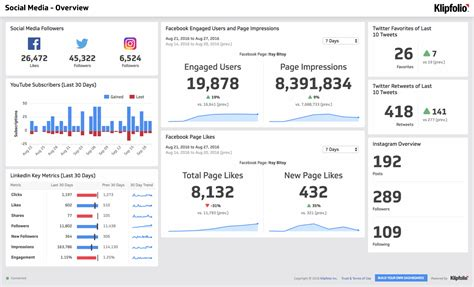 How To Present A Kpi Report Klipfolio Com Social Media Metrics Report Template