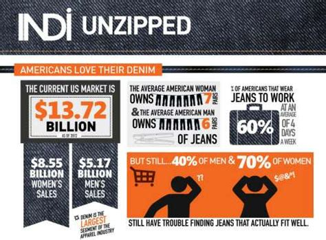 denim data stats indi unzipped infographic