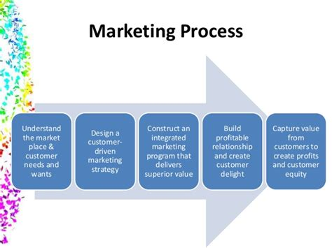 5 Step Marketing Plan A Sales And Marketing Strategy For marketing process steps