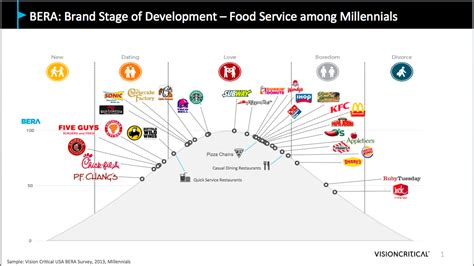 Millennials? Most Loved Restaurant Brands   Millennial