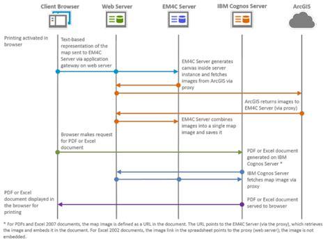 excel 2007 data format in cognos pdf and excel report formats esri maps for ibm cognos arcgis