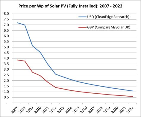 There Has Never Been A Better Time To Install Solar Panels The Renewable Energy Hub
