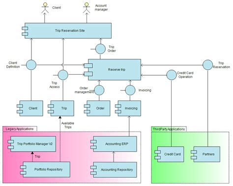 application architecture diagram tool application communication diagrams