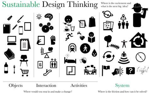 design thinking icon sustainable design thinking cradle to cradle gt circle