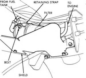 Jeep Fuel Filter Location 1991 Jeep Wrangler Fuel Filter Engine Performance Problem