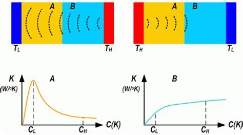 thermal diode тепловые диоды shematic net