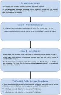Customer Complaint Procedure Template by Scottish Aid Board Complaints Customer Service