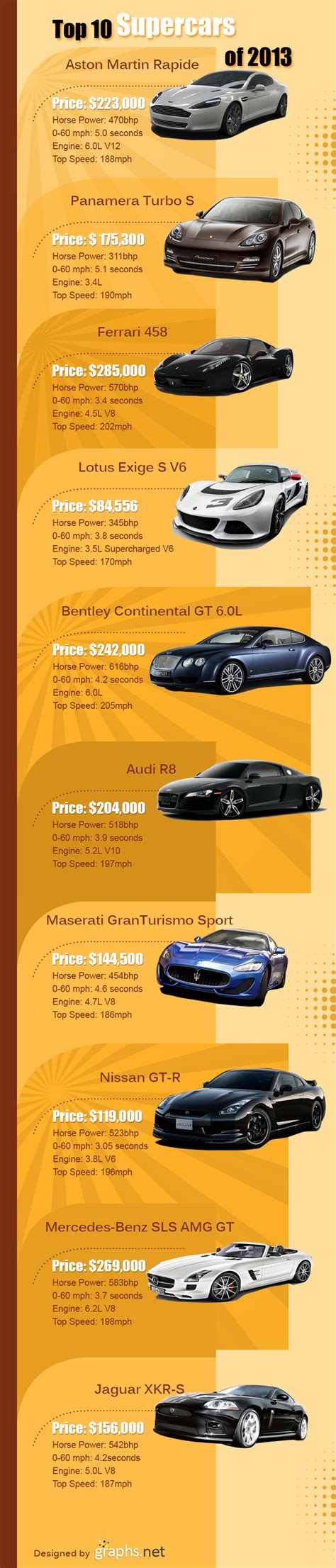 10 best of 2013 top 10 cars of 2013 infographics graphs net